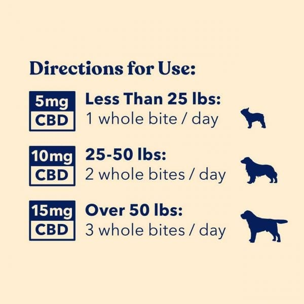 Dosage chart for the Honest Paws Relief bites showing the dosages for small, medium and large dogs.