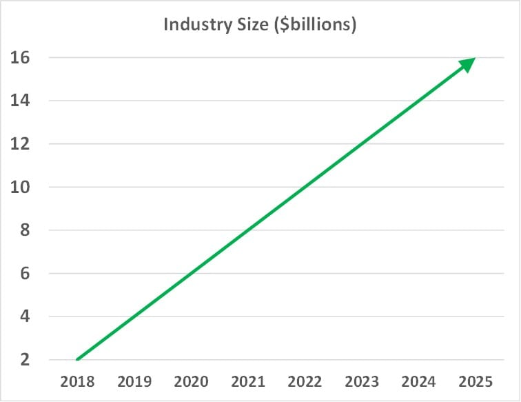 CBD Industry Trend - Overall Industry size between 2018 and 2025