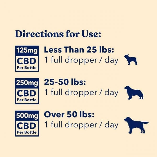 A dosage chart for the Honest Paws CBD Oil for dogs. 125mg for small dogs, 250mg for medium dogs and 500mg for large dogs.