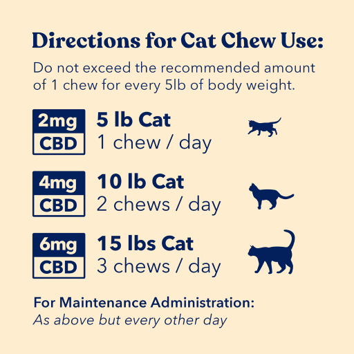 Direction for cat chew use sheet, with 5lb, 10lb, and 15lb cat descriptions and how many mg they should have per day